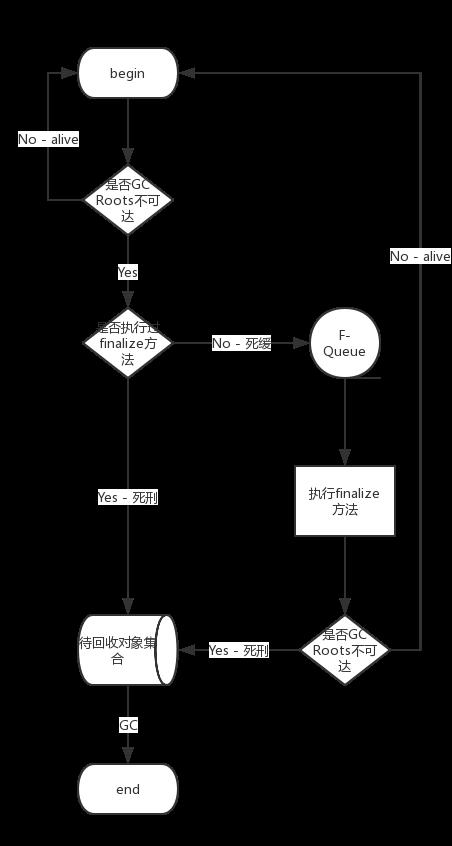 Java对象回收流程图.png